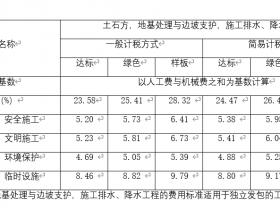 2020年最新版的北京市建设工程安全文明施工费费用标准(2020版)