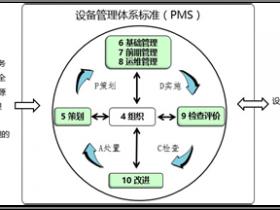 2018版设备管理体系标准《设备管理体系-要求》PMS T1-2018