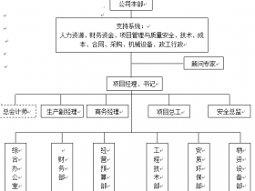建筑企业工程项目部定员定编管理规定