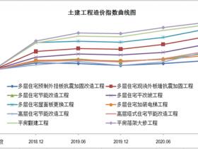 北京市2021年关于发布《第七期北京市老旧小区综合改造工程造价指数》的通知