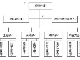 施工企业工程项目部质量计划范本下载