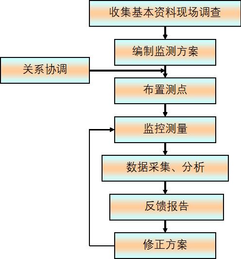 盾构施工项目施工组织设计全套方案(第14、15章 监控量测、施工测量)