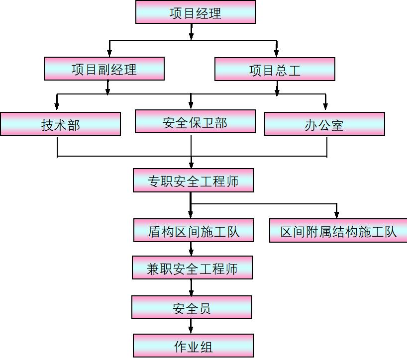 盾构施工项目施工组织设计全套方案(第16、17章  施工保证措施)